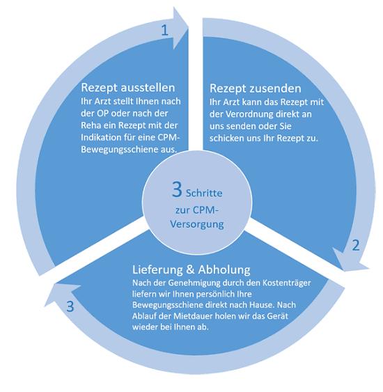 Drei Schritte zur Versorgung mit einer CPM-Bewegungsschiene